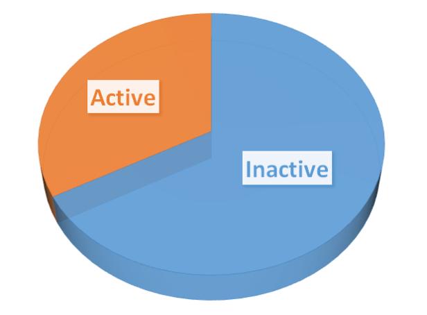 physical activity in Cdn kids3