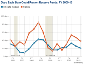 days each state could run on reserve funds graph