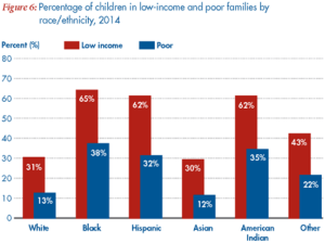 poverty chart