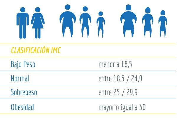 Obesidad - Indice de Masa Corporal