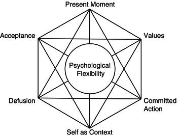 The Core Component of Mental Health: Psychological