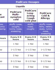 Pediatric dosage chart also dr  pediatrics rh drtpediatrics
