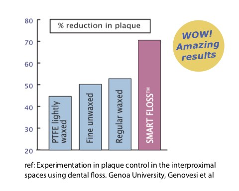 Smart Floss Research