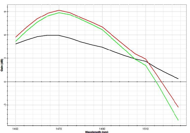 S-band amplification using Tm-DFA