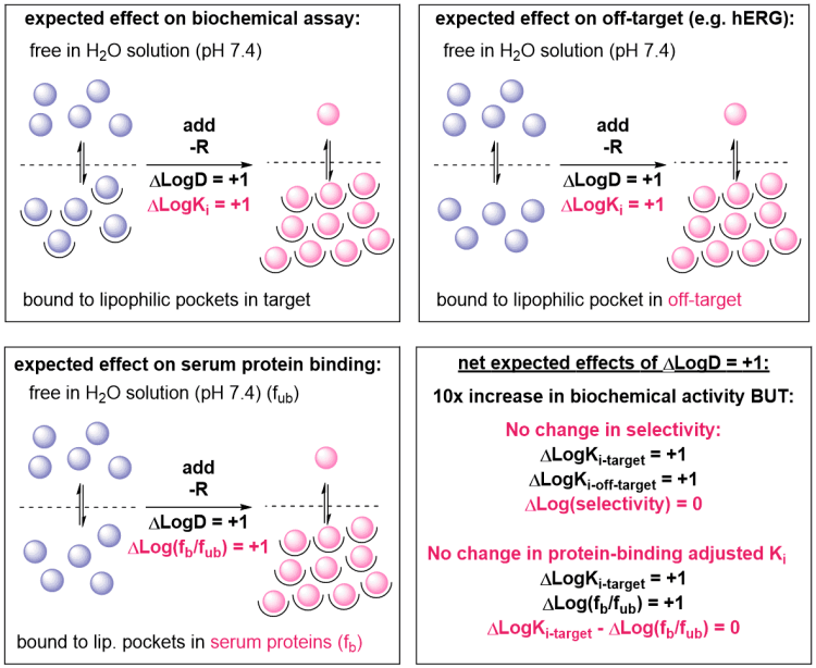 Effects of LogD on Drug Properties