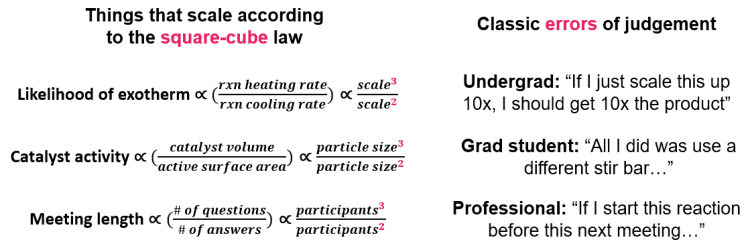 Things that scale according to the square-cube law