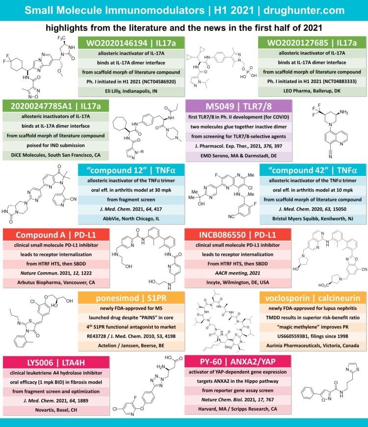 12 small molecule immunomodulators that have been in the literature or news in the first half of 2021  small molecule IL-17A inhibitor, antagonist, TLR7/8 antagonist, TNFa allosteric inhibitor, INCB086550, PD-L1 small molecule inhibitor, S1PR, ponesimod, voclosporin, calcineurin inhibitor, LYS006, LTA4H, PY-60, ANXA2, YAP inhibitor