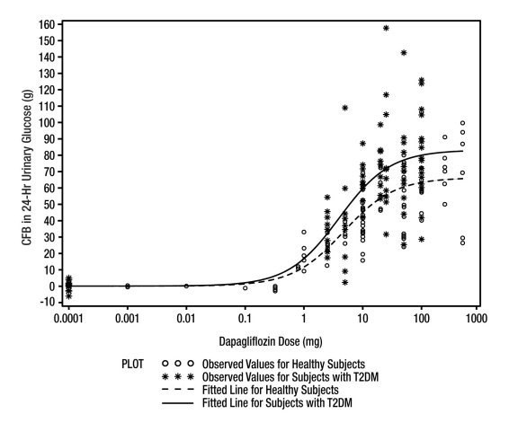 FARXIGA (A-S Medication Solutions): FDA Package Insert, Page 3