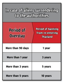 This information is up-to-date, according to the Thai Immigration Bureau.