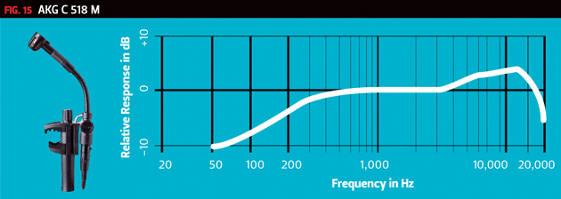 AKG Frequency Chart