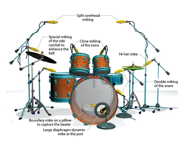 tech tips how to mike drums onstage like a pro drum magazine. Black Bedroom Furniture Sets. Home Design Ideas
