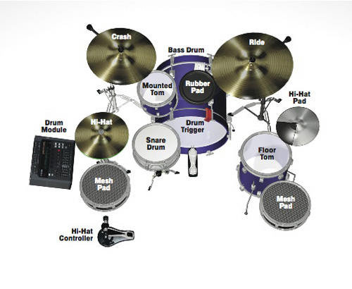 How To Create A Hybrid Drum Kit on diagram of electronic cymbal
