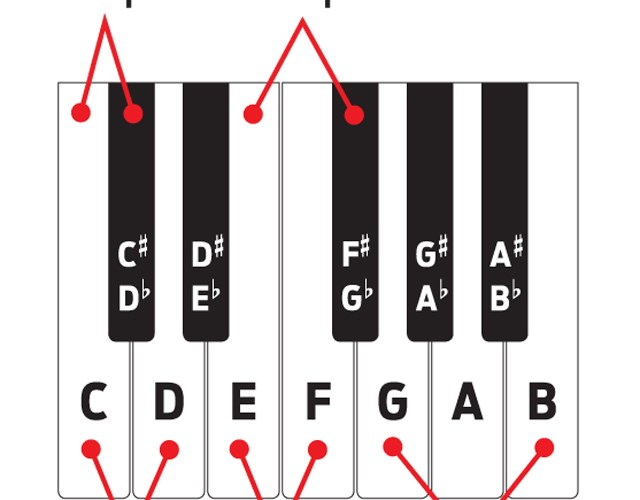 Music Theory For Drummers Pitch Please Part Ii Drum Magazine