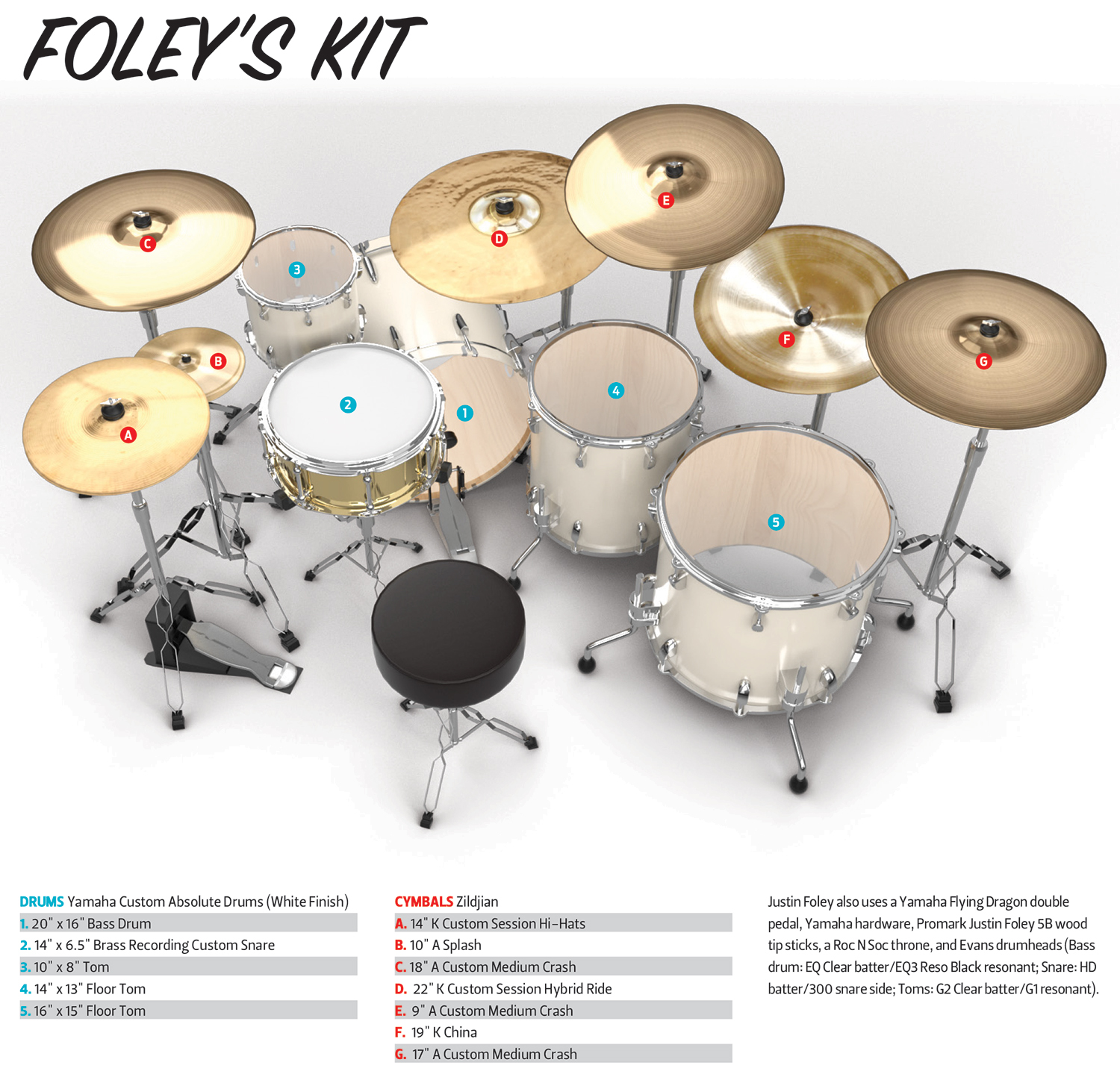 A Man Pushing Drum Diagram Complete Wiring Diagrams Set Charlie Benante And Justin Foley Talk About Life On The Road Rh Drummagazine Com Snare Setup