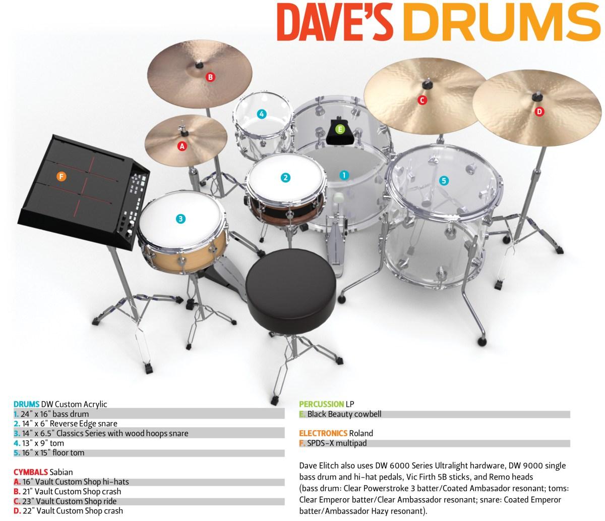 Dave Elitch Drum magazine feature drum diagram
