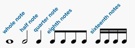 Drum Sheet Music: The Basics of Reading and Writing Explained