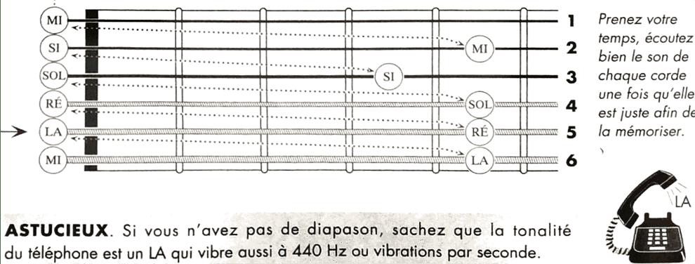 Cours de guitare à Genève à l'école de musique Drums&Co.ch
