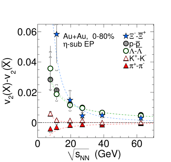 Observation of an energy-dependent difference in elliptic