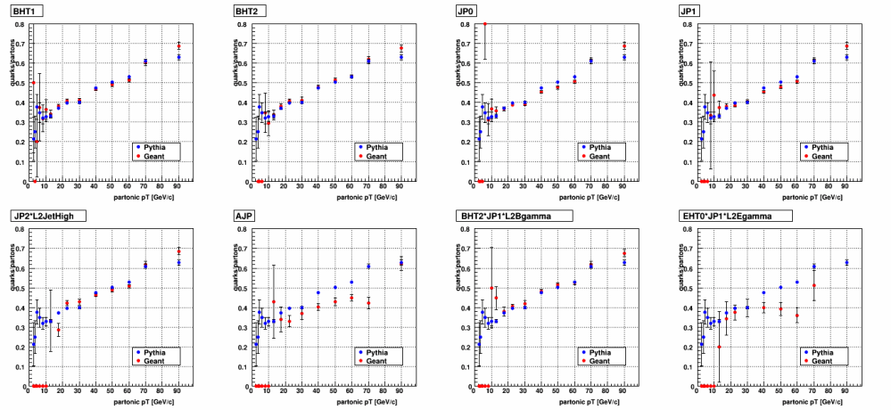 medium resolution of figure 1 quark parton ratio as a function of partonic pt as shown in my last blog entry