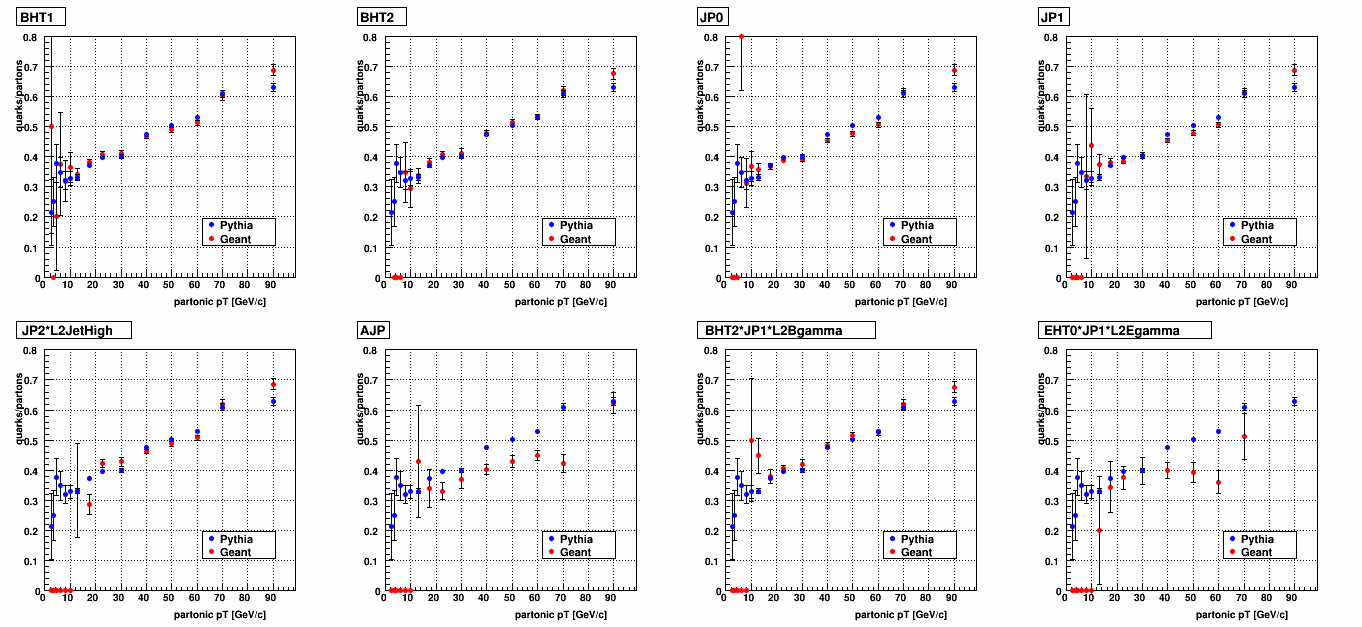 hight resolution of figure 1 quark parton ratio as a function of partonic pt as shown in my last blog entry