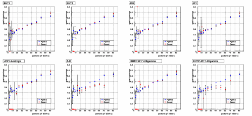 small resolution of figure 1 quark parton ratio as a function of partonic pt as shown in my last blog entry