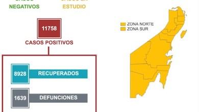Photo of Quintana Roo registra 32 casos de COVID-19 en un día y dos defunciones