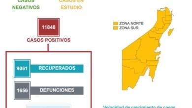 Photo of Quintana Roo registra 50 casos de COVID-19 en un día y 7 defunciones