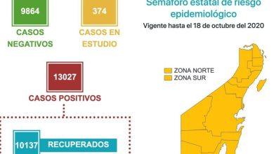Photo of Quintana Roo rebasa los 13 mil contagios por COVID-19