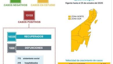 Photo of Quintana Roo registra 56 casos de COVID-19 en un día y 6 defunciones