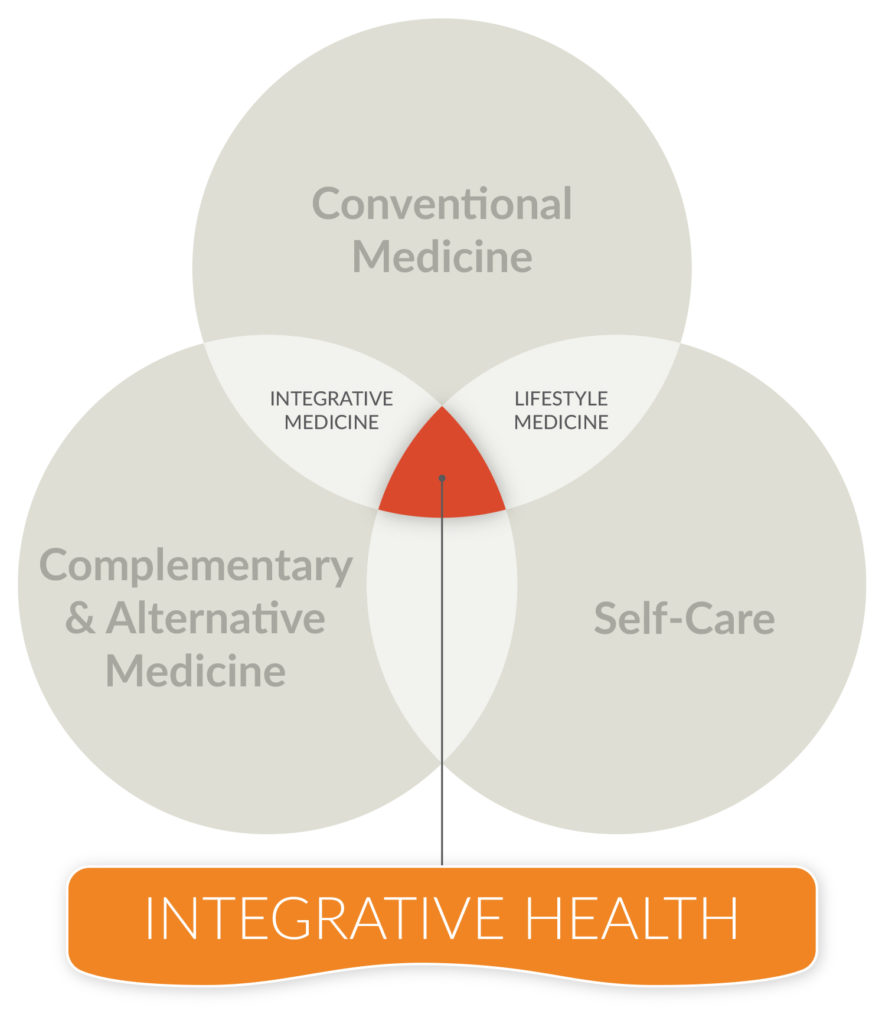 Integrative Health Graphic