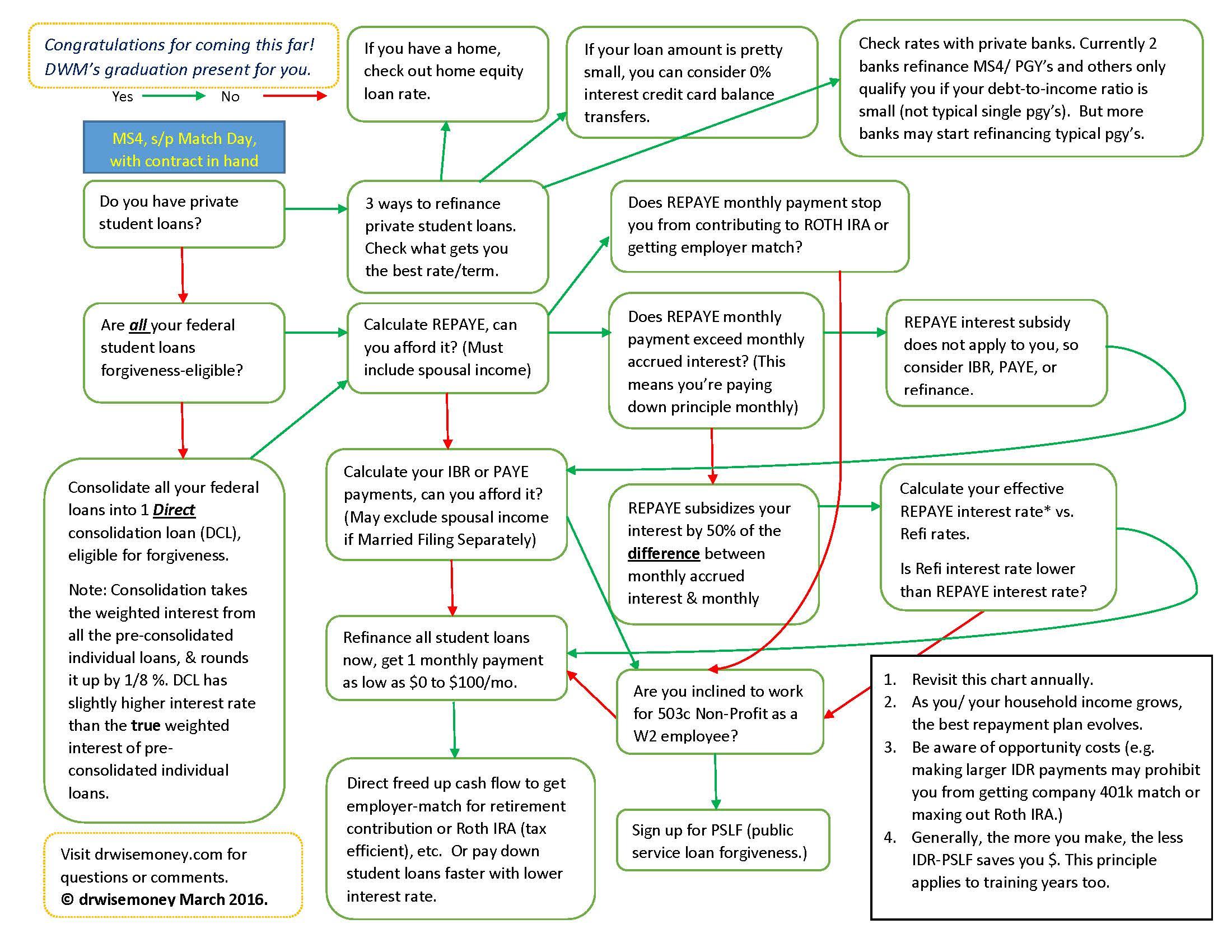 RePaye vs  Paye vs  IBR vs  Refinance – Dr  Wise Money
