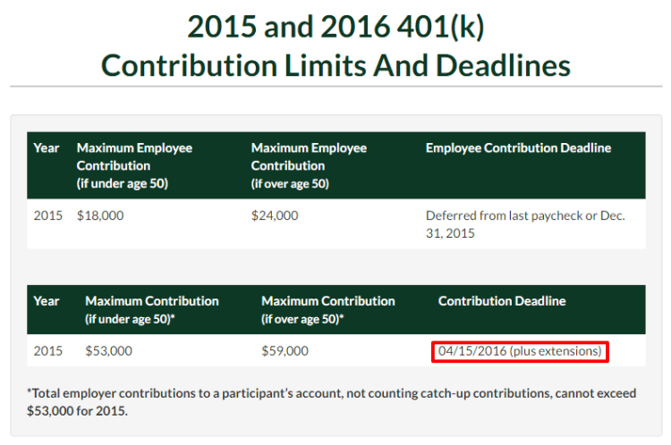 2015 and 2016 401 k Contribution Limits Deadlines