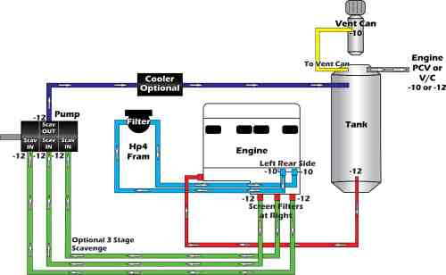 small resolution of ford 4 6 engine oil system diagram best wiring library1005 stock internal pressure are plumbing schematic