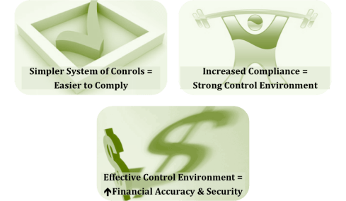 impact of streamlined controls