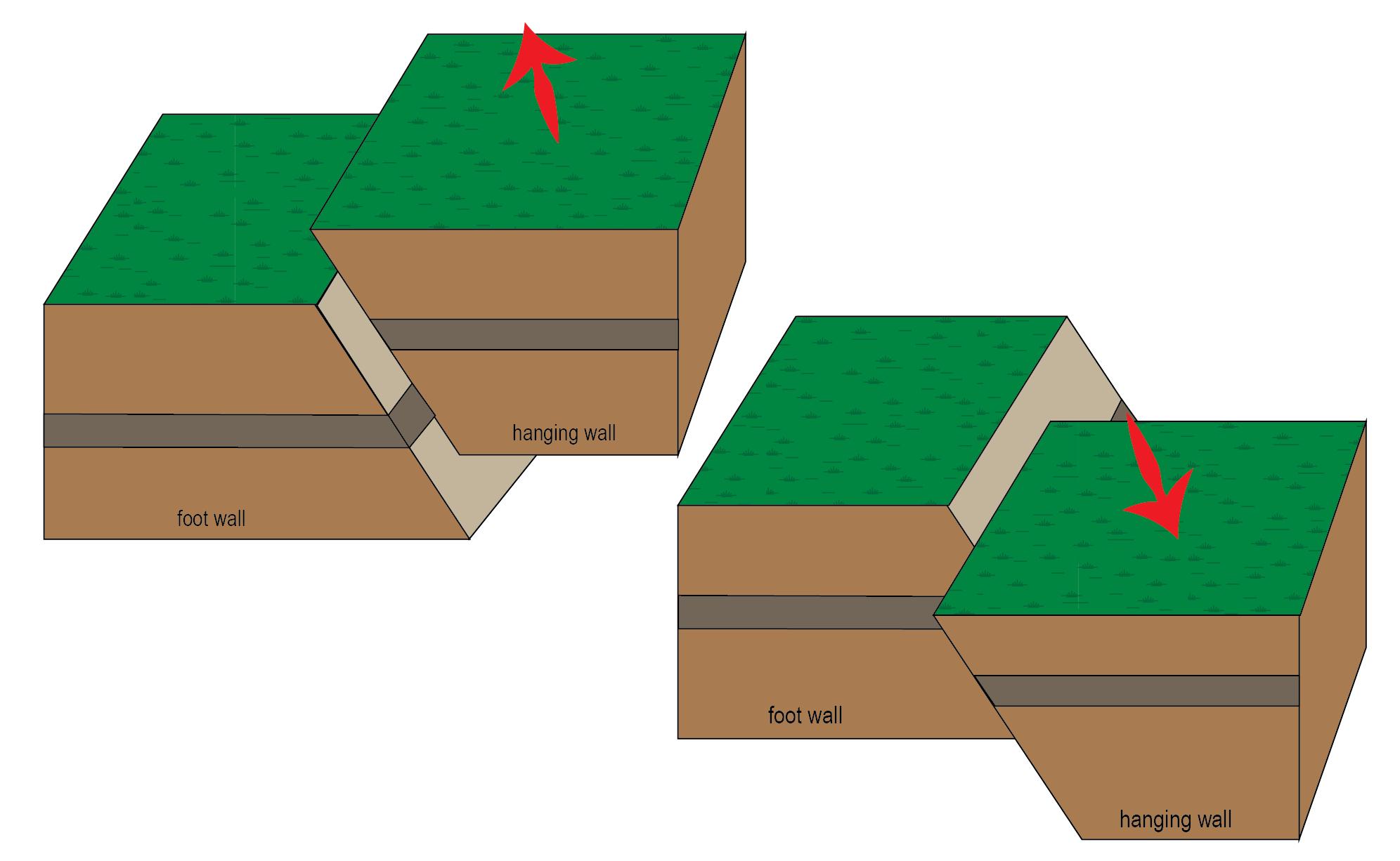 dip slip fault diagram shunt trip breaker wiring for hood images courtesy of the alaska earthquake center