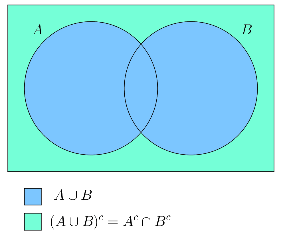 hight resolution of the complement of the union of sets a a a and b b b is equal to the intersection of a c a c ac and b c b c bc
