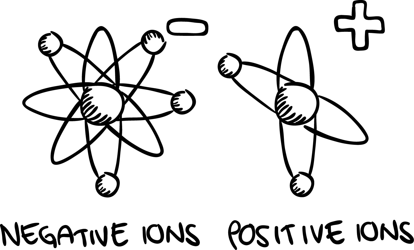 negative ions have more electrons than the neutral element while positive ions have fewer electrons [ 1200 x 725 Pixel ]