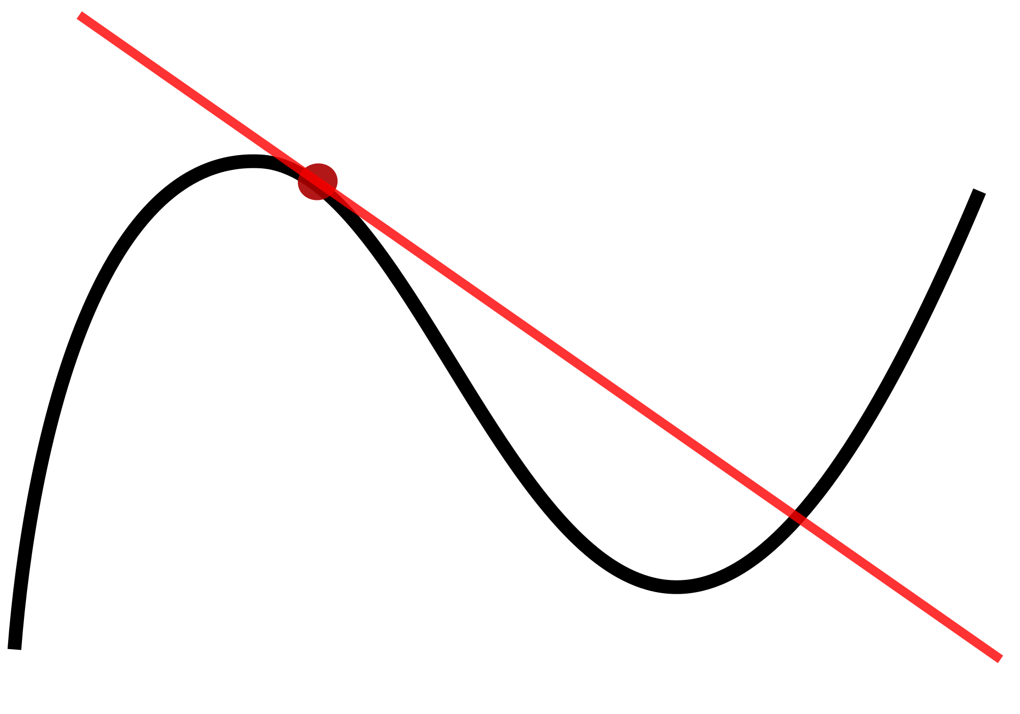 Ve Limit Definition Of Derivative