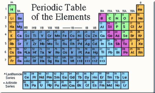Define periodic table in science periodic diagrams science periodic table of the elements brilliant math science wiki urtaz Gallery