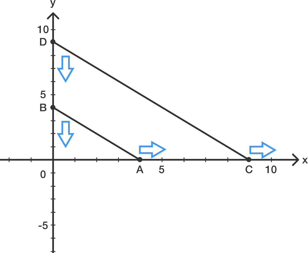 2D Coordinate Geometry: Level 5 Challenges Practice