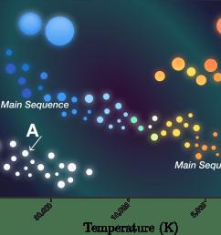 hr diagram practice problems online brilliant simple hr diagram hr diagram earth science questions 9 [ 1199 x 777 Pixel ]