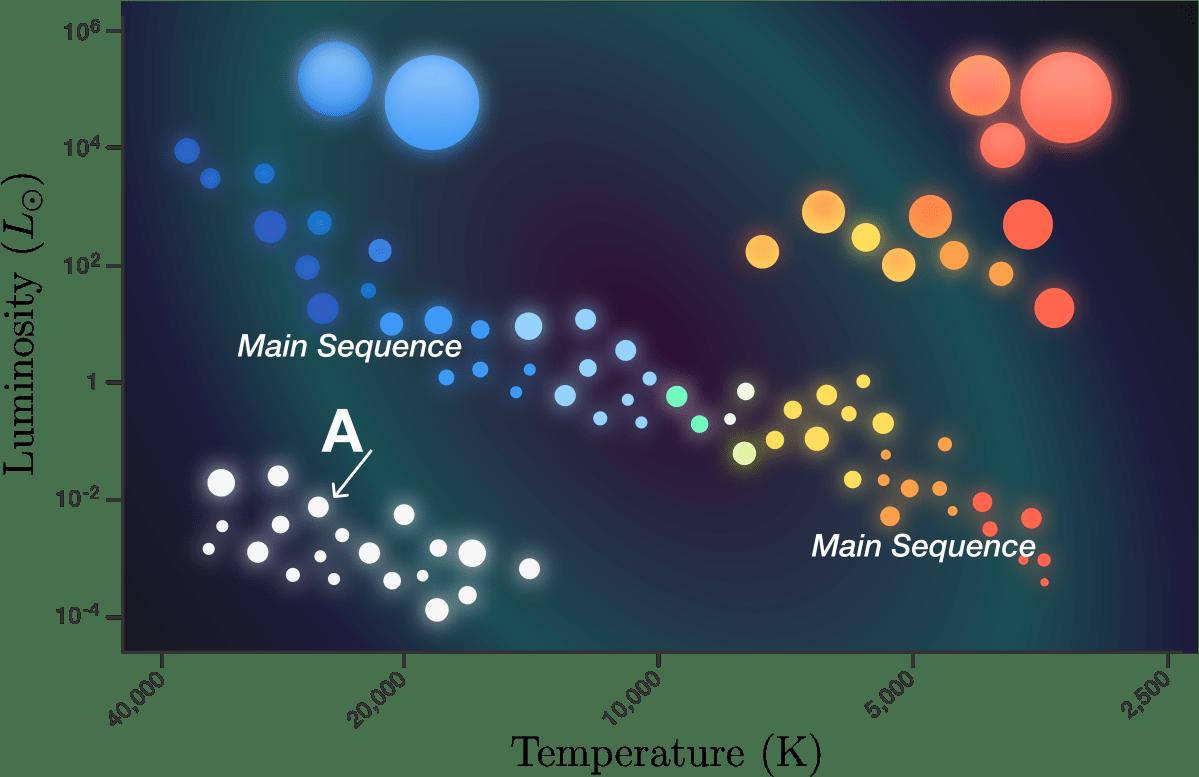 hight resolution of hr diagram practice problems online brilliant simple hr diagram hr diagram earth science questions 9