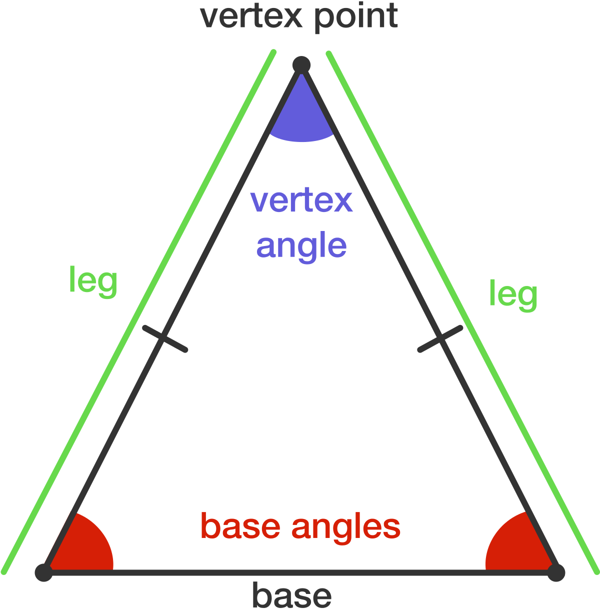 Angulos De Un Triangulo Isosceles