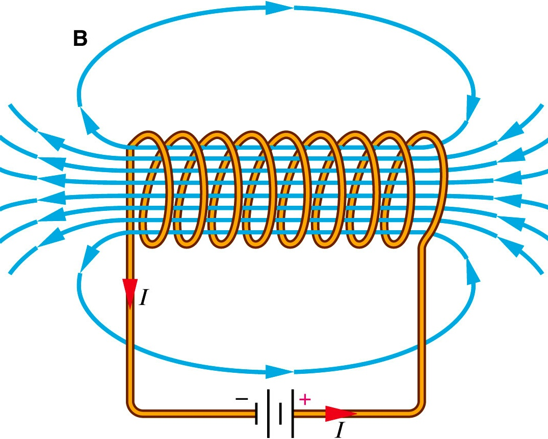 Diagram Of An Electromagnet And The Field It Generates
