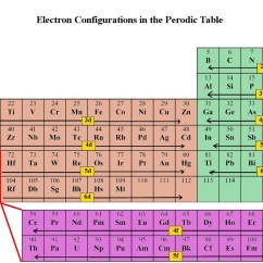 Electron Dot Diagram Magnesium Cat5 Connector Wiring Periodic Table Ii Chemistry Gabriel Merces Brilliant