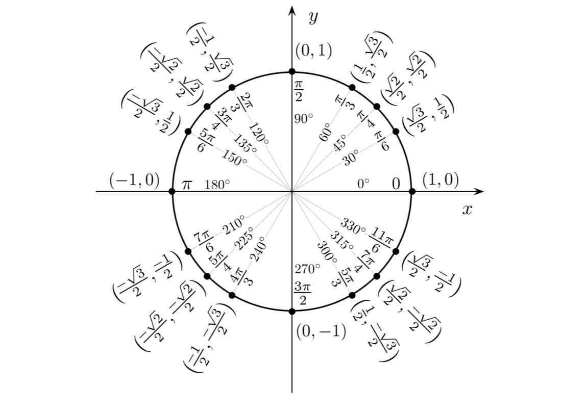 Basic Trigonometric Functions