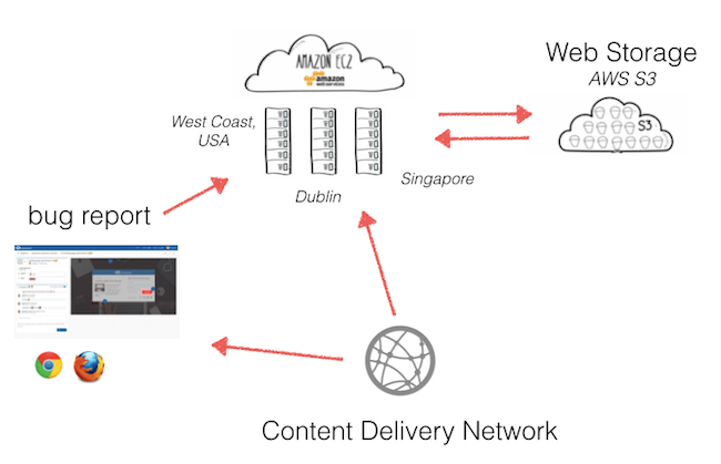 saas architecture diagram strategic planning framework how to build a cloud based application so you might wonder connect the dots below can find an overview we at usersnap have set up our web app and role of ec2 s3 cdn