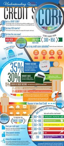 Understanding Credit Score