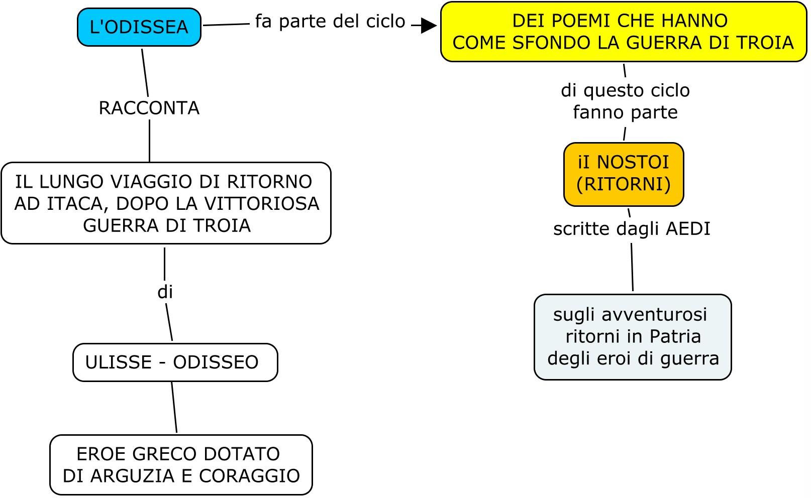 Virgilio E Leneide  Lessons  Tes Teach
