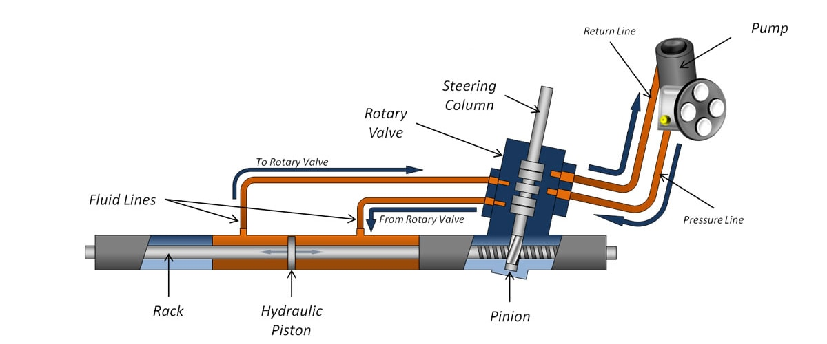 A schematic of hydraulic power steering system.
